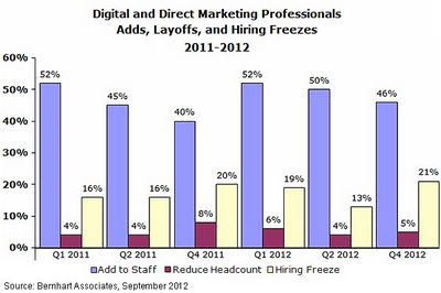Digital Direct Marketing Jobs Outlook Weakens in 4Q12
