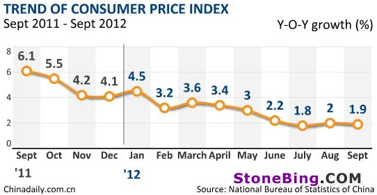 Note China s Inflation eases to 1 9 in Sept