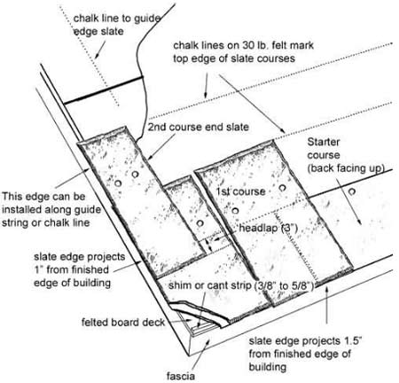 guide to install slate roof info center stonebtb Bitumen Roofing Diagram drill the slate roofing slate tiles the place of drilling on slate tile depends upon the pattern you are going to make so first find the pattern and then