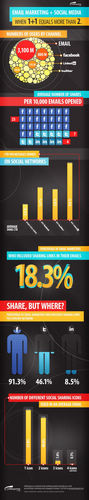 Social Sharing Boosts Email CTR Up To 115