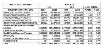 Natural Stone Branch of Italy Showing Sustained Strength in Export Part 1