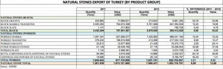 Turkey Strong Increase in Exports