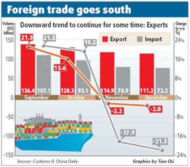 Exports see 2nd straight monthly fall