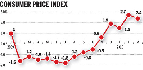 Surging food prices to drive CPI in April