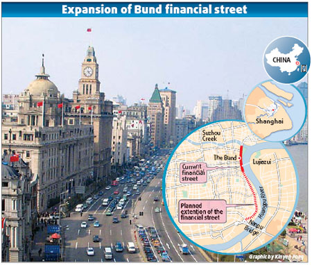 Financial street to extend as Shanghai eyes global status